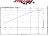 STILLEN 370Z Gen3 Intakes Dyno Results