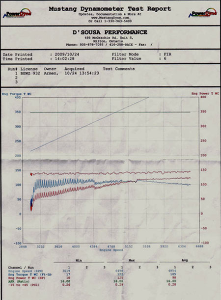 Nissan Cube dyno sheet from D'Sousa Performance's Mustang Dyno