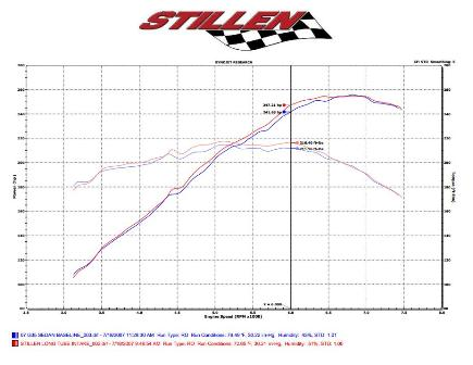 STILLEN Intake Before & After Dyno - Added +5 HP and +4lb Feet of Torque