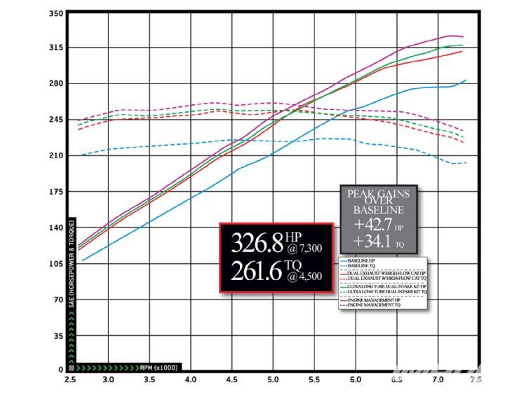 Nissan 370z STILLEN Intake Power Gains Over Stock