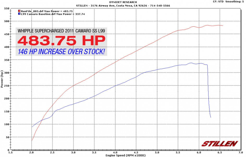 whipple supercharged camaro ss horsepower dyno sheet