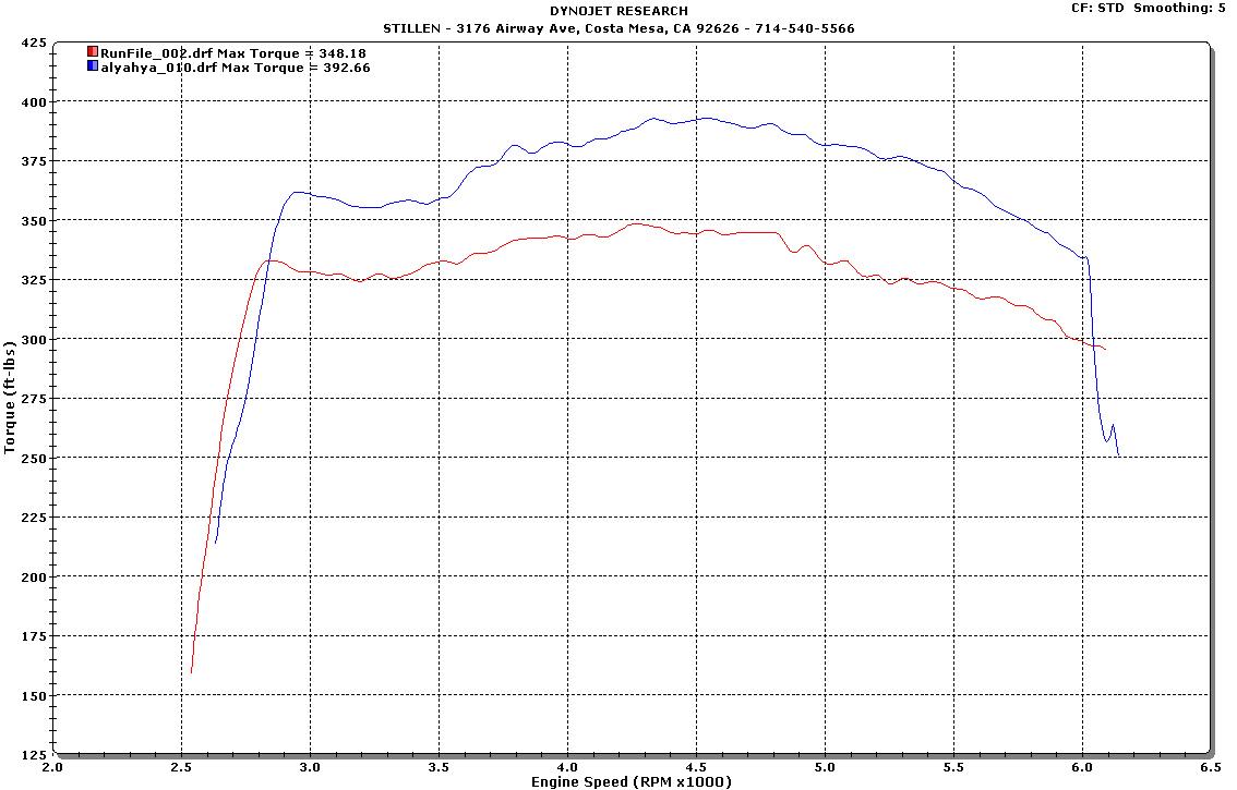 2011 Camaro Dyno Tune sheet torque