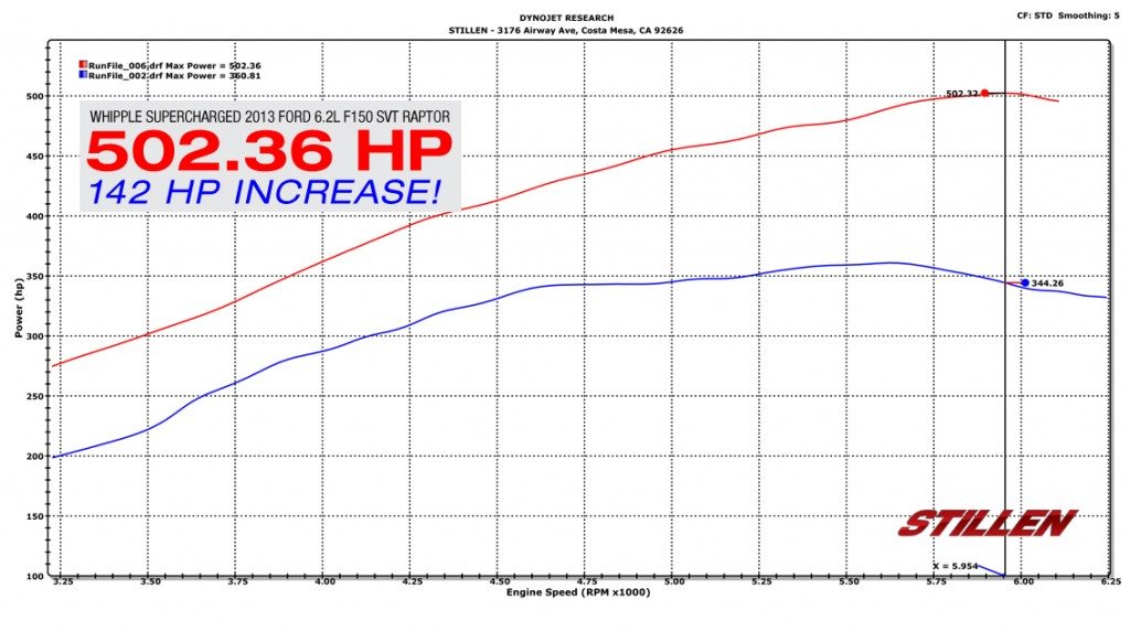 Ford Raptor F150 H.P. Dyno pull Stillen Whipple
