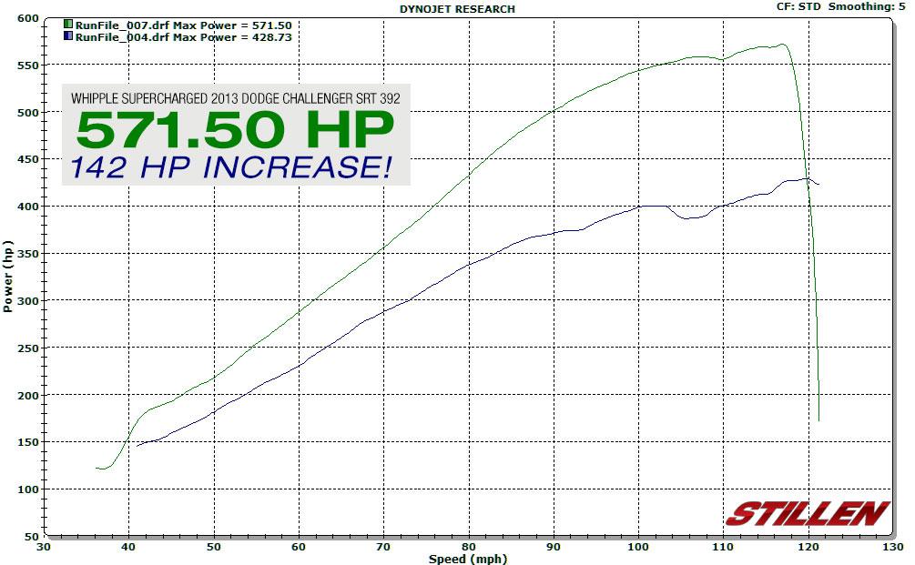 Dodge Challenger Whipple Supercharger Stats - Horsepower
