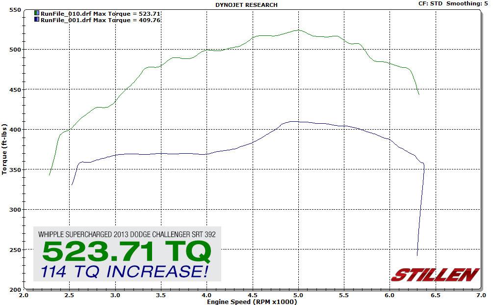 Dodge Challenger Whipple Supercharger Stats - Torque