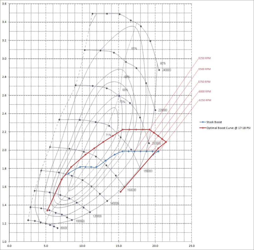 To Infiniti Beyond Analyzing The Vr30ddtt Turbos Stillen Garage Nissan Frontier Engine Diagram Turbocharge Q50 Stock Boost Vs Optimal Boost1