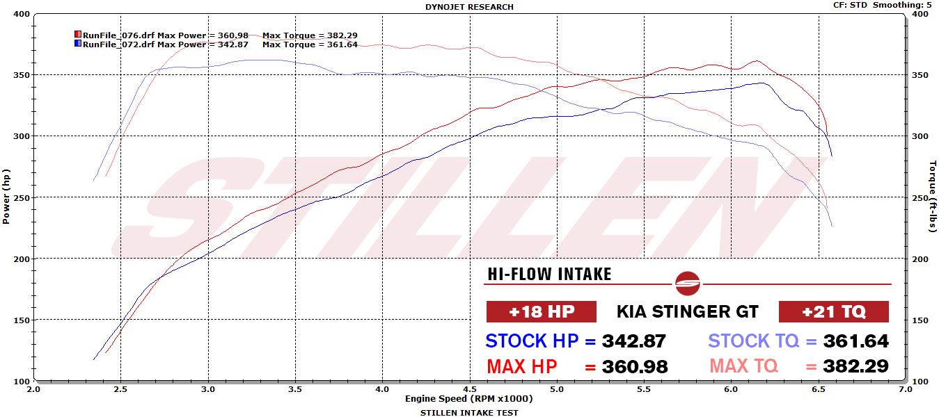 402883DF 2018 Kia Stinger GT Intake Dyno